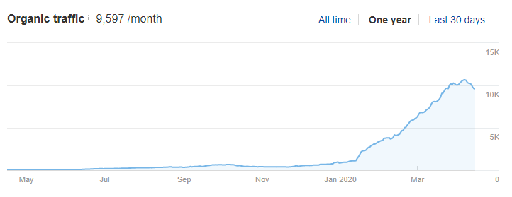 One year organic traffic